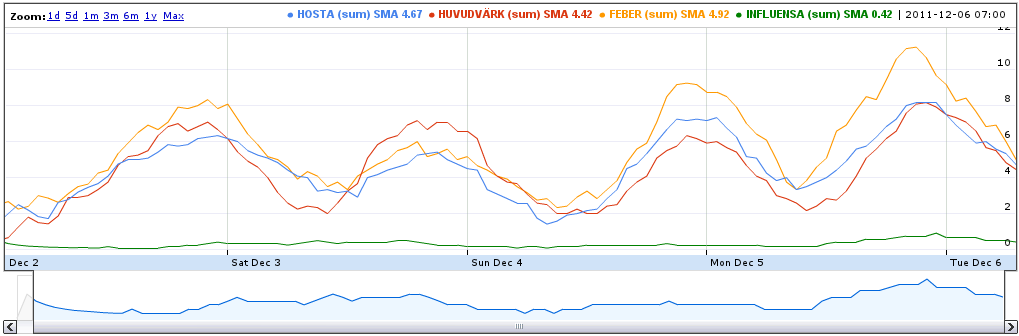 Expressions of the concepts expectoration, headache, fever, and influenza in Swedish social media, early December 2011. Note that while the influenza score is constantly low, the other three symptoms vary with the time-of-day, taking precedence over each other in various ways. Clearly, people have not yet experienced the flu strong enough to talk about it.